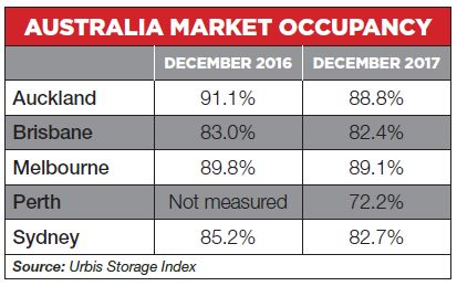 Australia-Market-Occupancy.JPG