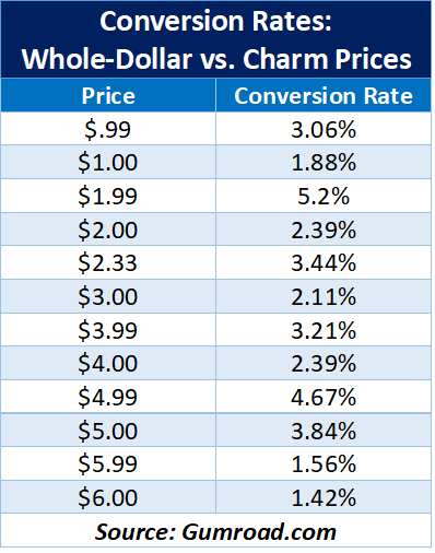 Conversion rates.png