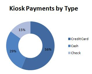 Self-Storage Kiosk Payments by Type 2011***