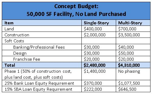 creating your self storage construction budget from concept to