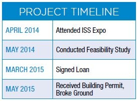 Project timeline for Delaware Beach Storage Center***