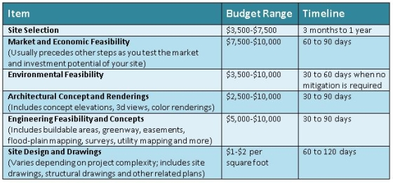 Self-Storage Project Budget Ranges***
