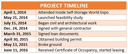 Delaware Beach Storage Center Project Timeline***